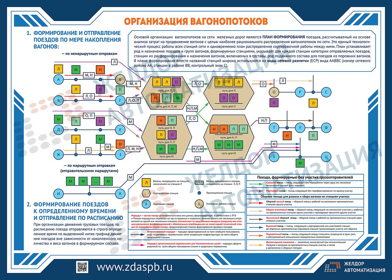 Составить схему формирования состава поезда